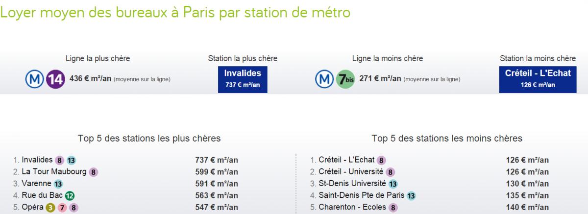 Classement - loyer moyen bureaux Paris 2