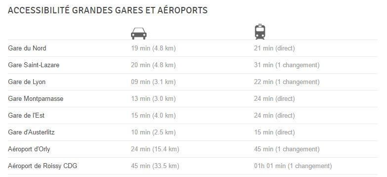 trajet transport en commun et voiture pour une location bureaux paris
