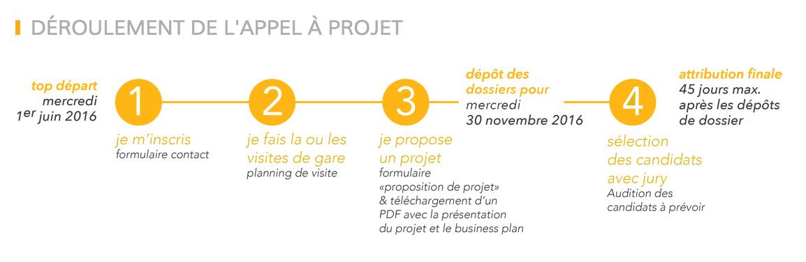 Deroulement appel a projet tiers-lieux SNCF region aquitaine limousin poitou charente