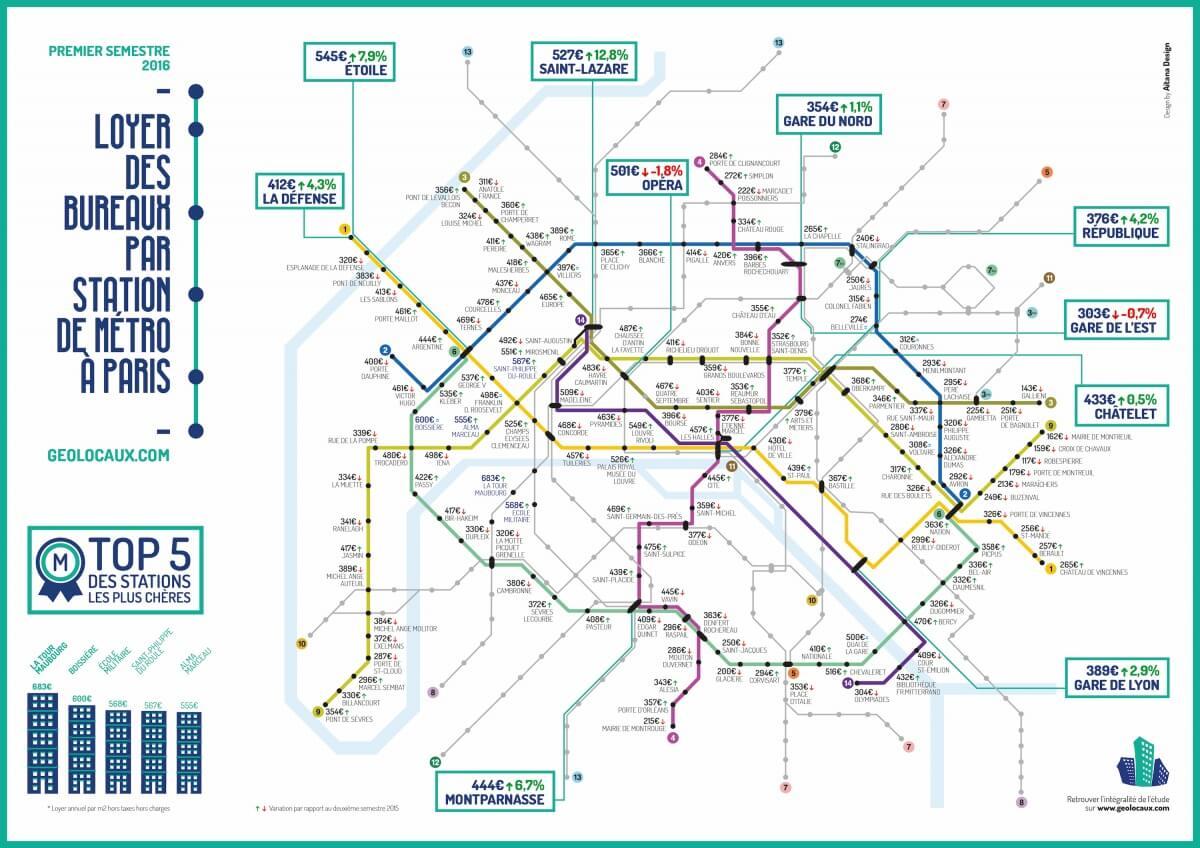 Infographie des loyers de bureaux selon les stations de métro à Paris - S1 2016