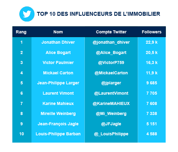top10-twitter-immo