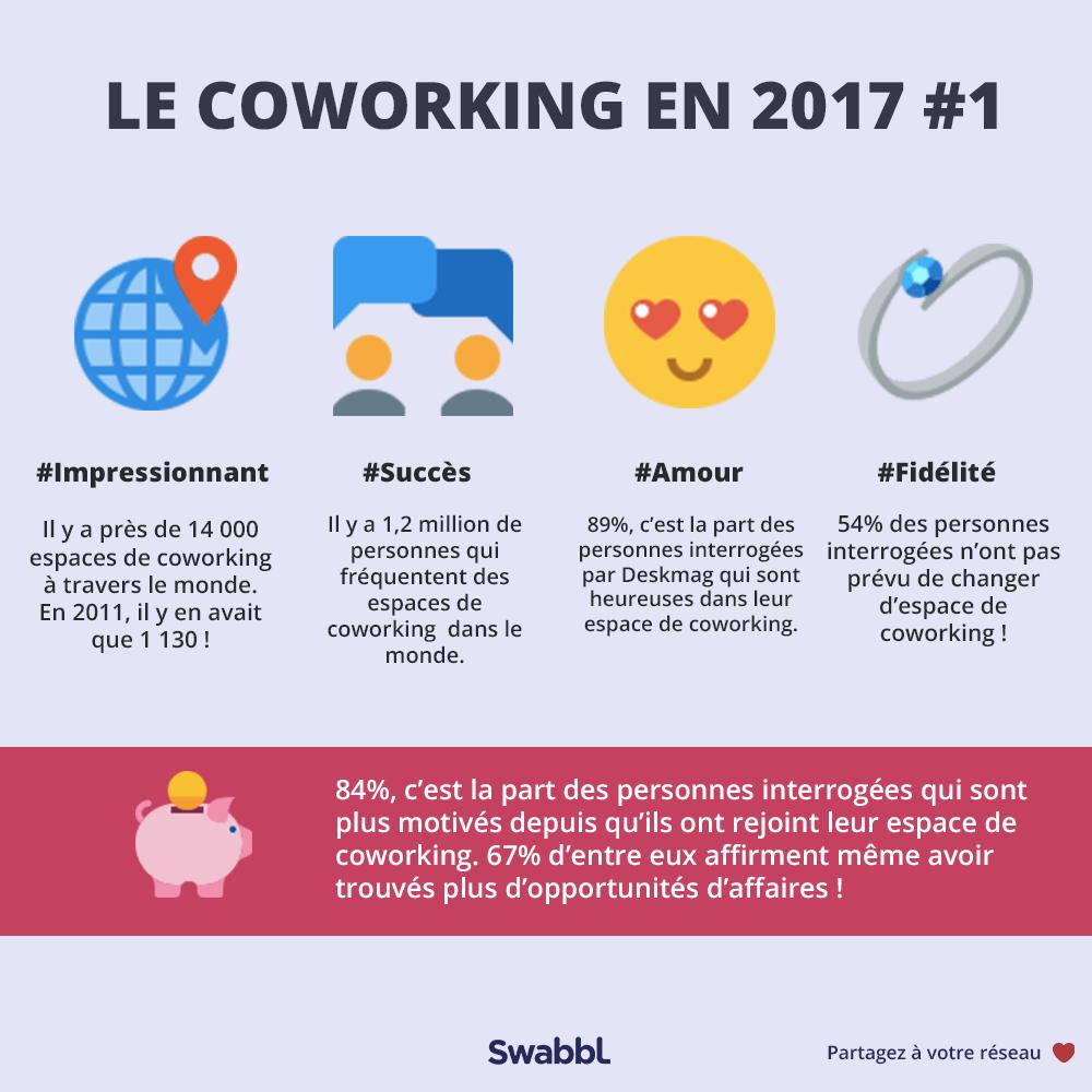 Coworking, le phénomène confirme sa croissance et son succès
