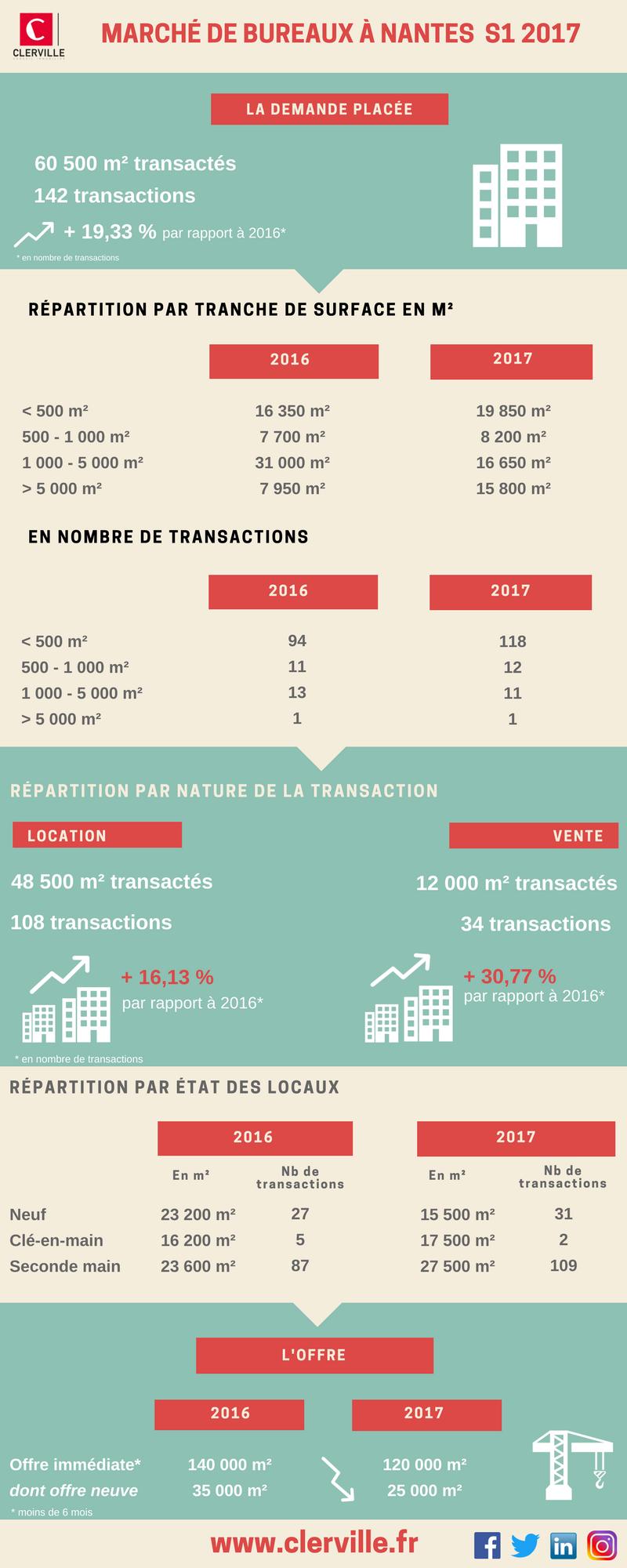 Clerville infographie bureaux nantes 2017