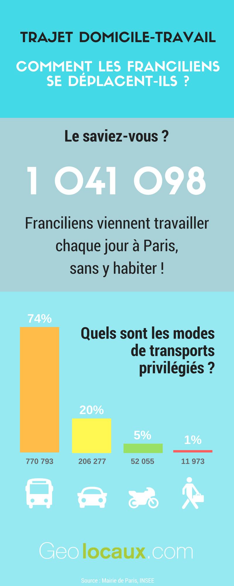 modes de transport Franciliens