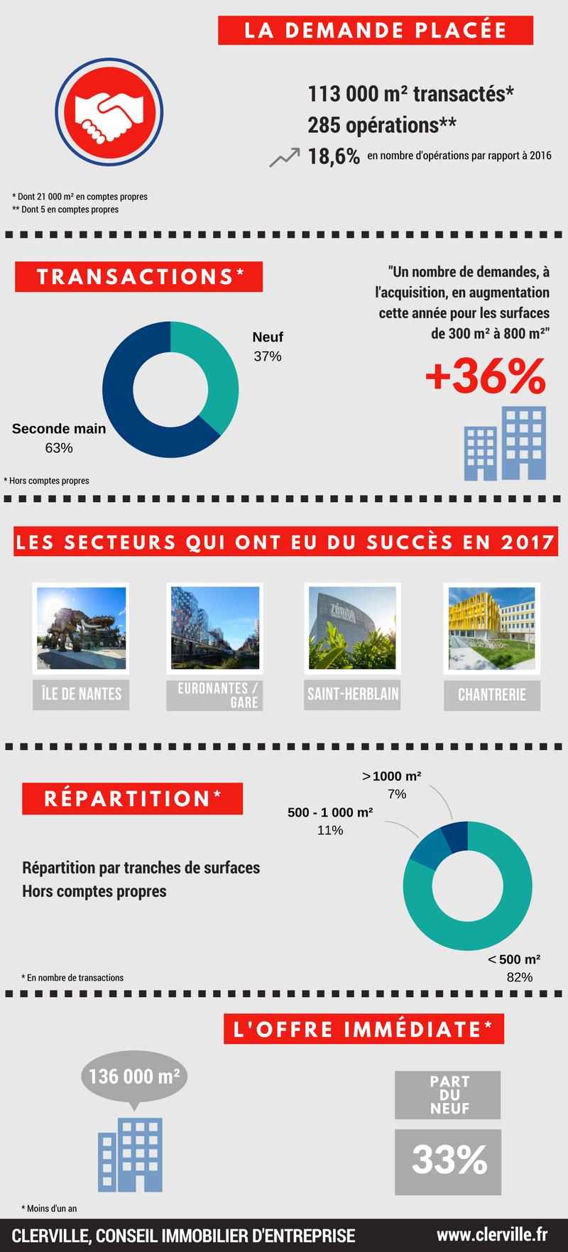 immobilier de bureaux à nantes en 2017 : infographie clerville