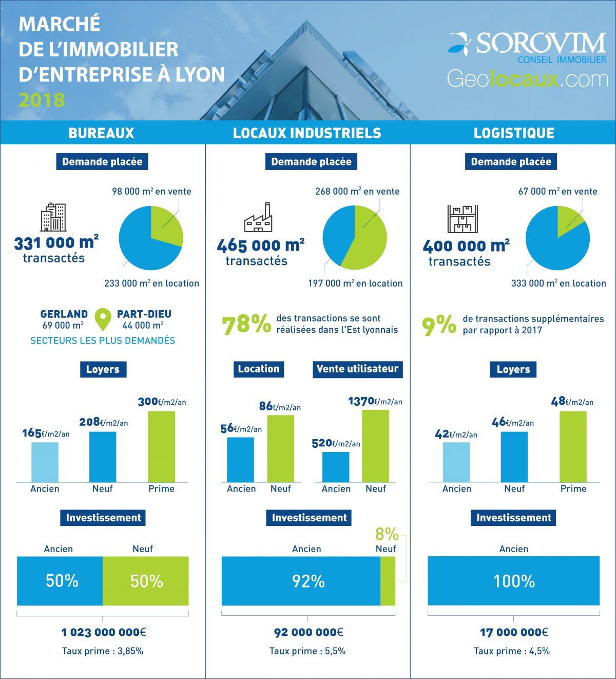 Immobilier d'entreprise à Lyon