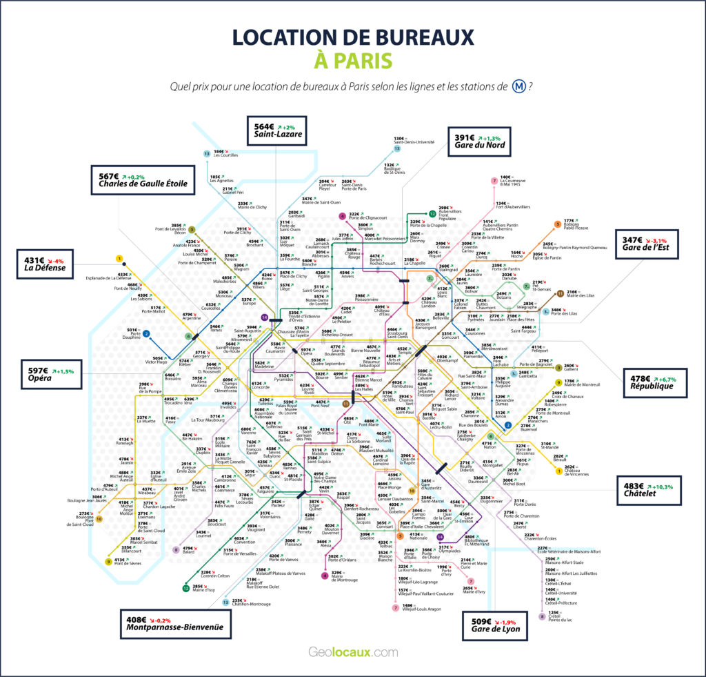 loyers de bureaus à Paris